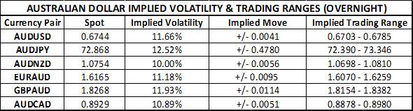 澳大利亚央行利率决议&澳元/美元汇率走势分析前瞻