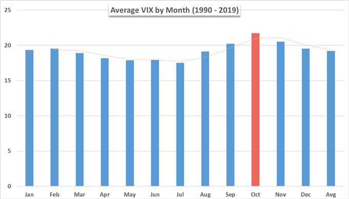 差勁制造業數據公布后美股由漲轉跌,10月走勢為波動性做好準備