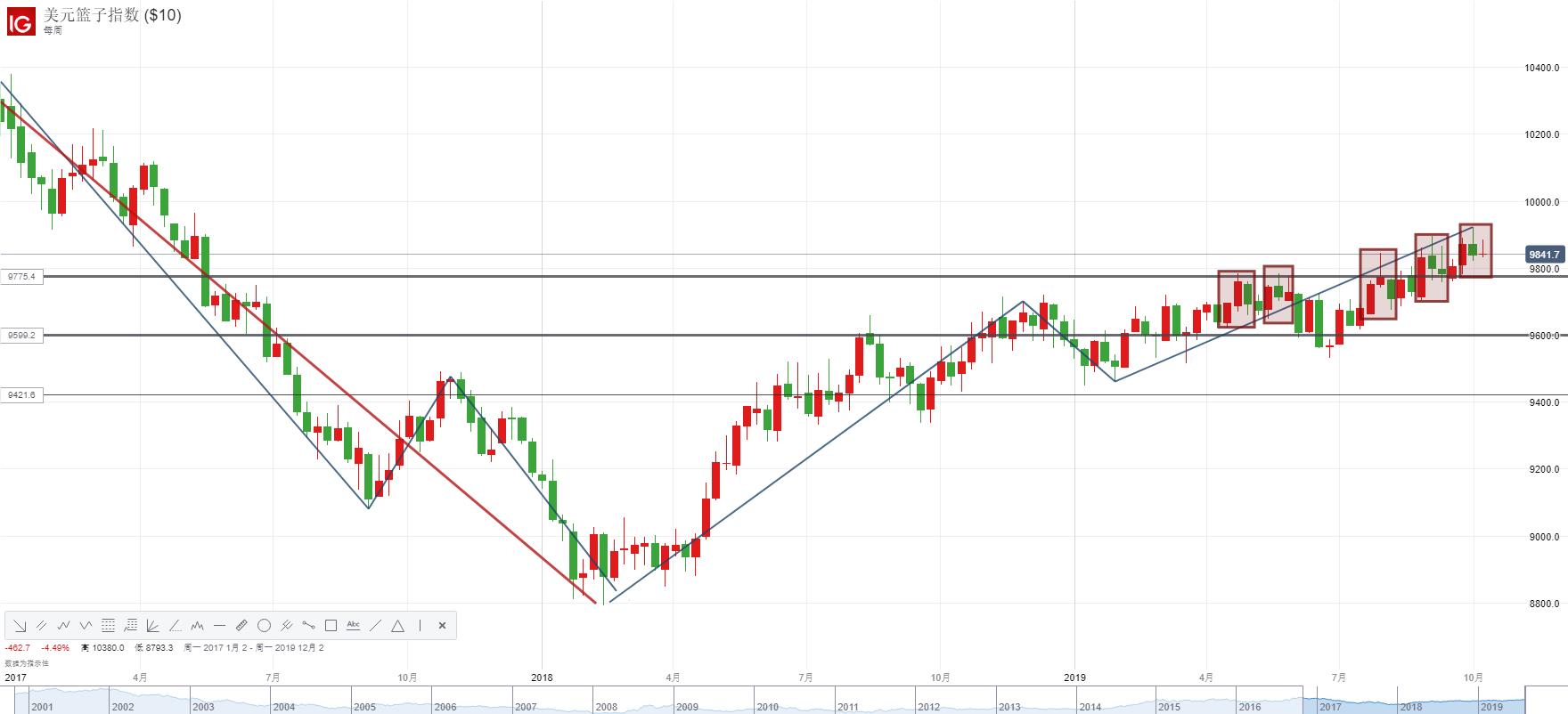 美元指數加速回落逼近關鍵支持,美元兌日元、美元兌瑞郎跌勢一觸即發?!