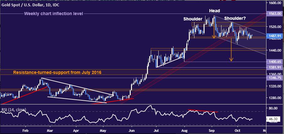 黄金、原油:英国脱欧协议遭DUP扼杀,通过的希望骤降,金价上涨