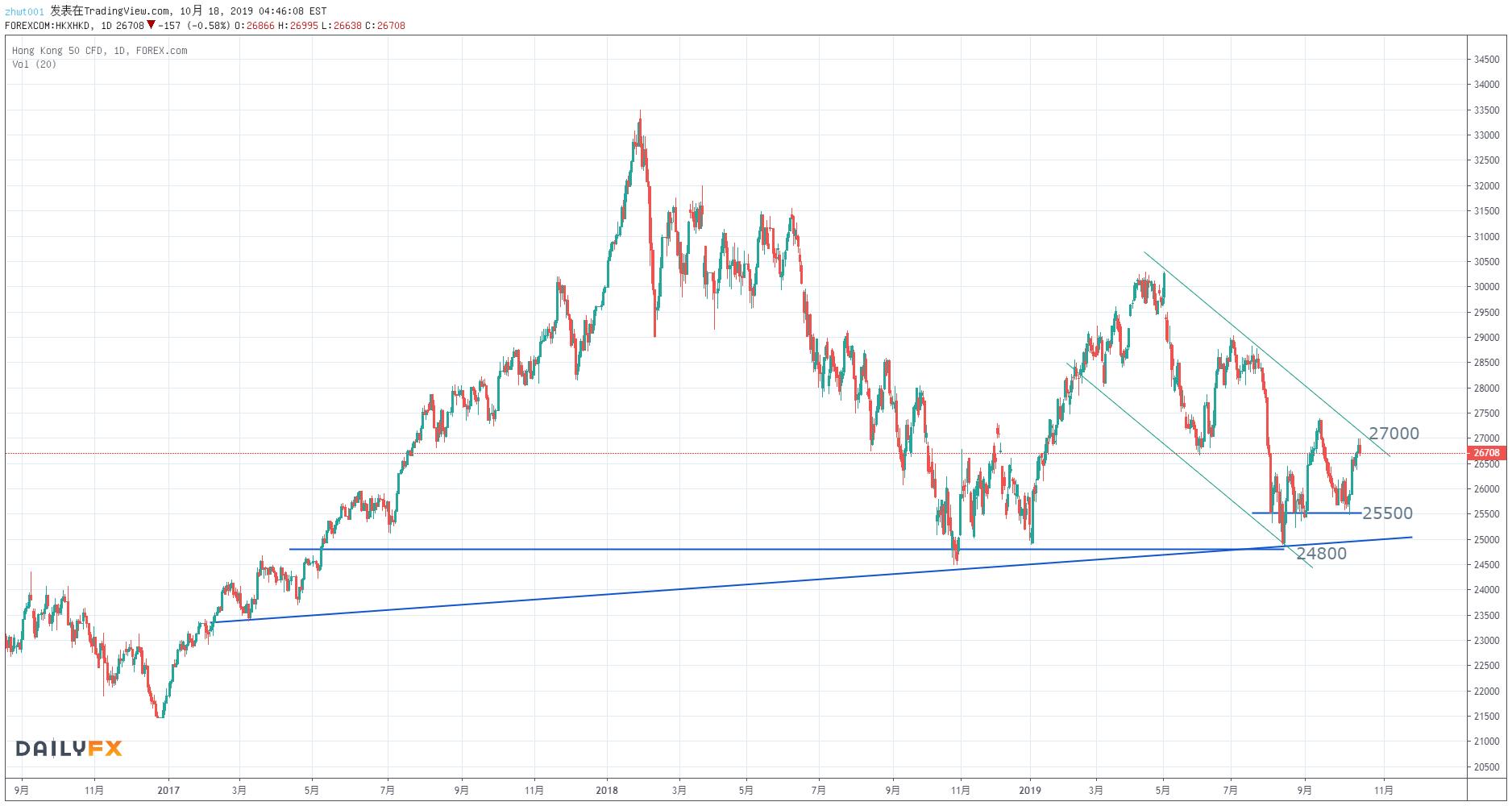 【恒指周评】市场情绪回暖,短线调整后有望继续上行