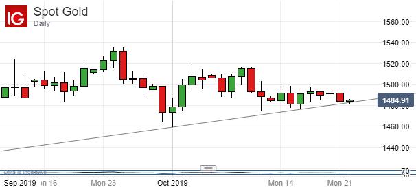 原油、黄金:风险情绪跌宕起伏,油价、金价走势暂时背离