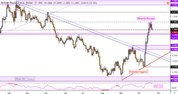 英镑汇率走势分析:英镑/美元和英镑/日元同时遇阻回落?