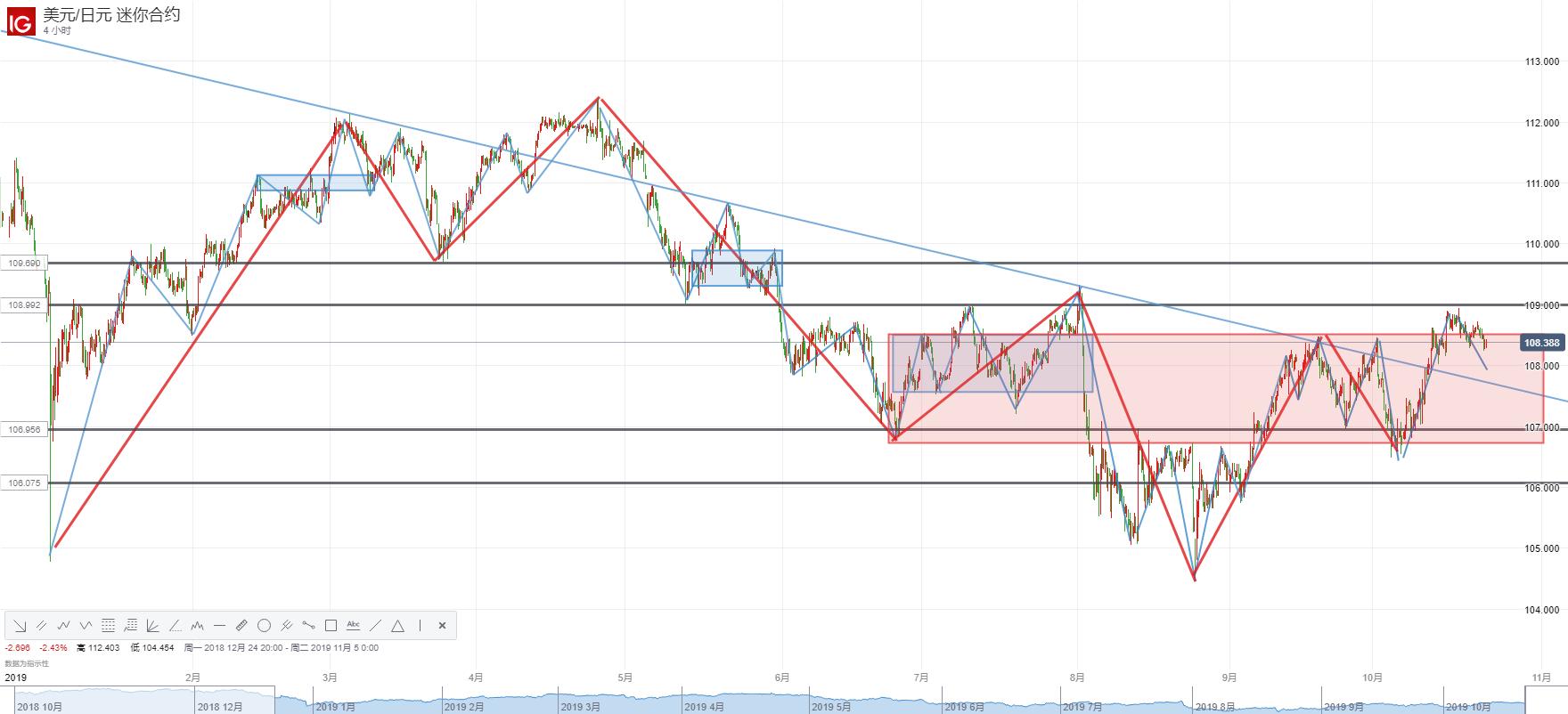 英国脱欧暂告一段落,市场转向关注欧、美PMI!美元兑日元、欧元兑日元或将转入跌势?