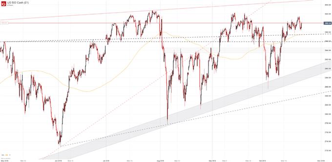 美股小幅收涨,标普500指数走势胶着于3000大关