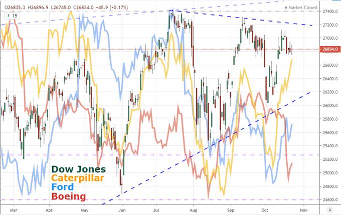道指交投谨慎,警惕重蹈7月底覆辙,欧元/美元关注欧央行利率决议