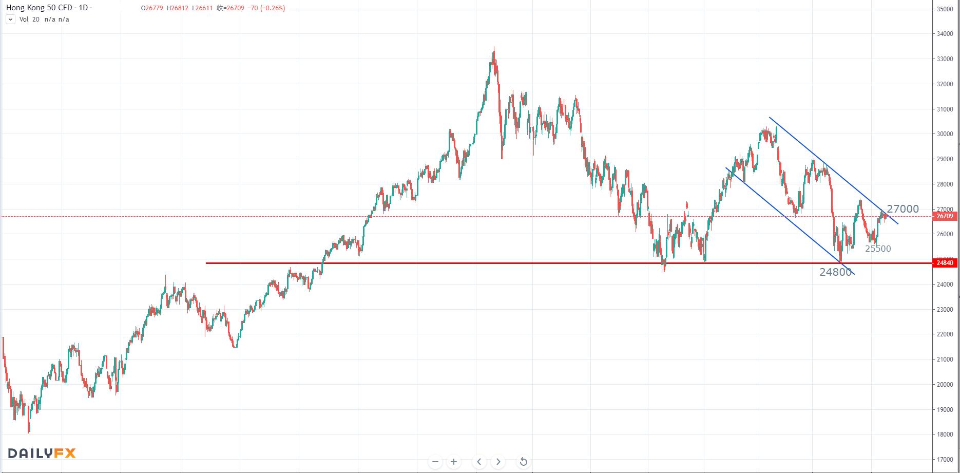 【恒指周评】市场基本面重陷混沌,恒指走势整理待变