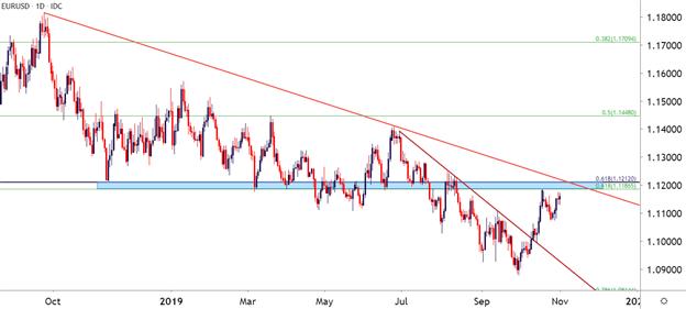 欧元汇率走势分析:欧元/美元上行或面临重大考验,欧元/日元短期或维持区间交投