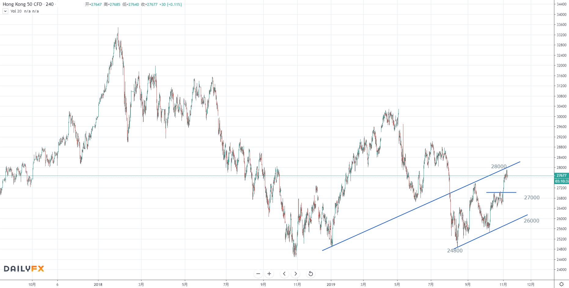 【恒指周评】贸易局势趋缓再刺激风险情绪,美联储货币政策重新影响市场