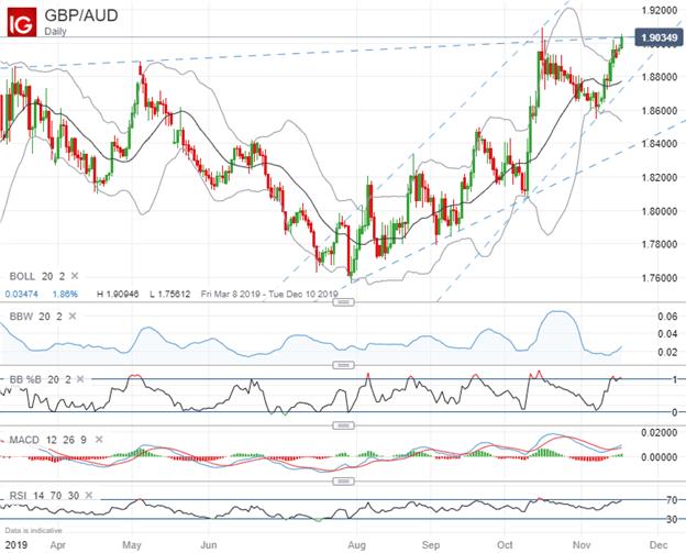 澳元跌势加剧,澳元/美元、澳元/日元、英镑/澳元、欧元/澳元走势分析