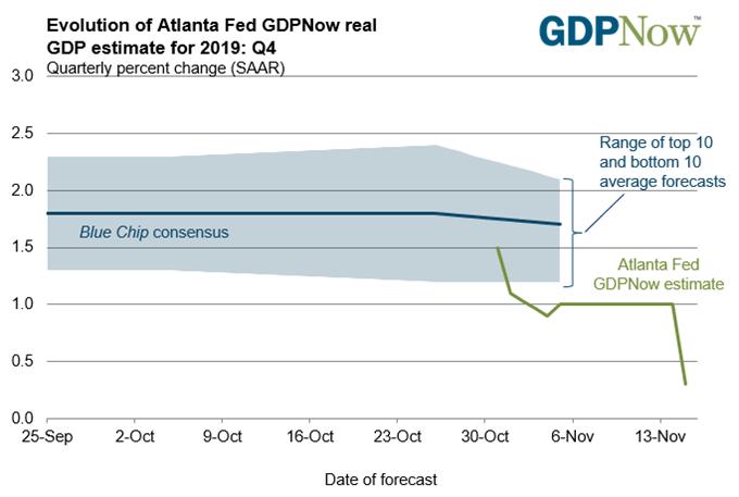 特朗普再谈美联储利率过高,欧元/美元前景仍然乌云密布