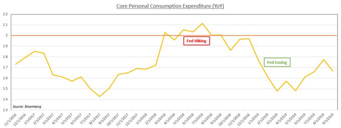美國GDP和PCE報告發布在即,美元將作何反應?