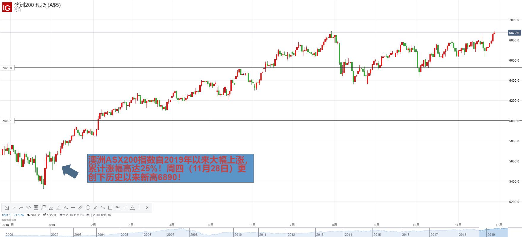 澳儲行降息預期助ASX200指數創歷史新高,澳元/美元下一目標竟是逾十年新低?!