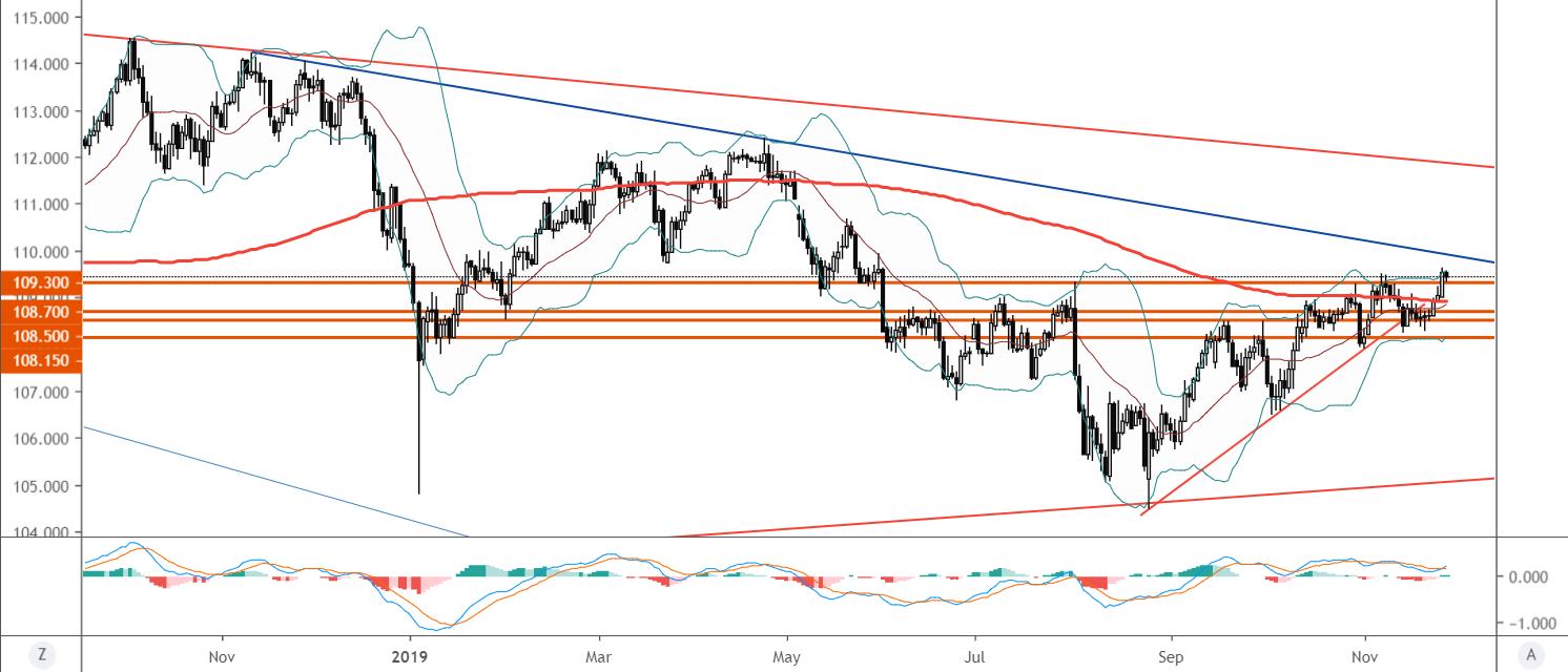 美元/日元:突破關鍵阻力109.30打開上漲空間,但風險趨勢是否提供方便?