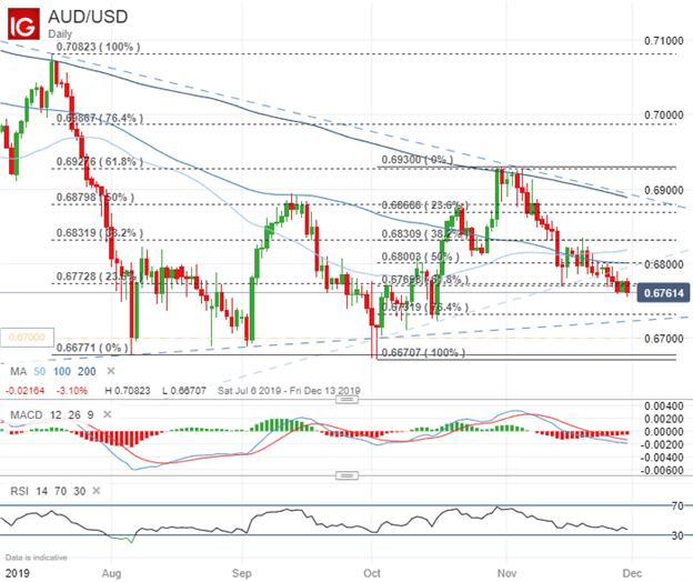 澳元走势分析:澳元/美元、澳元/日元可能加速下跌,英镑/澳元则有望进一步上涨