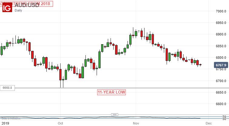 澳洲央行决议前瞻:若QE成为澳洲央行选项,澳元汇率恐大幅下跌