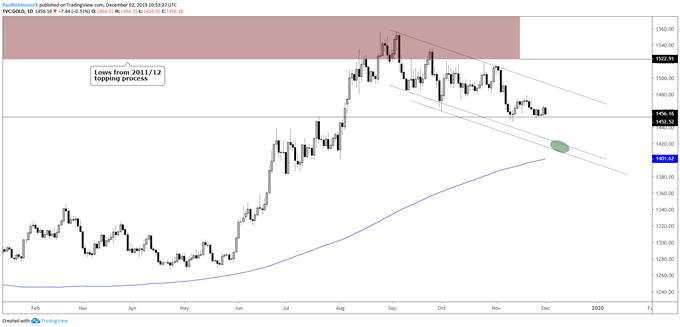 黄金、白银走势分析:金价有望在更低位反弹开启大涨之路,银价却可能面临暴跌风险