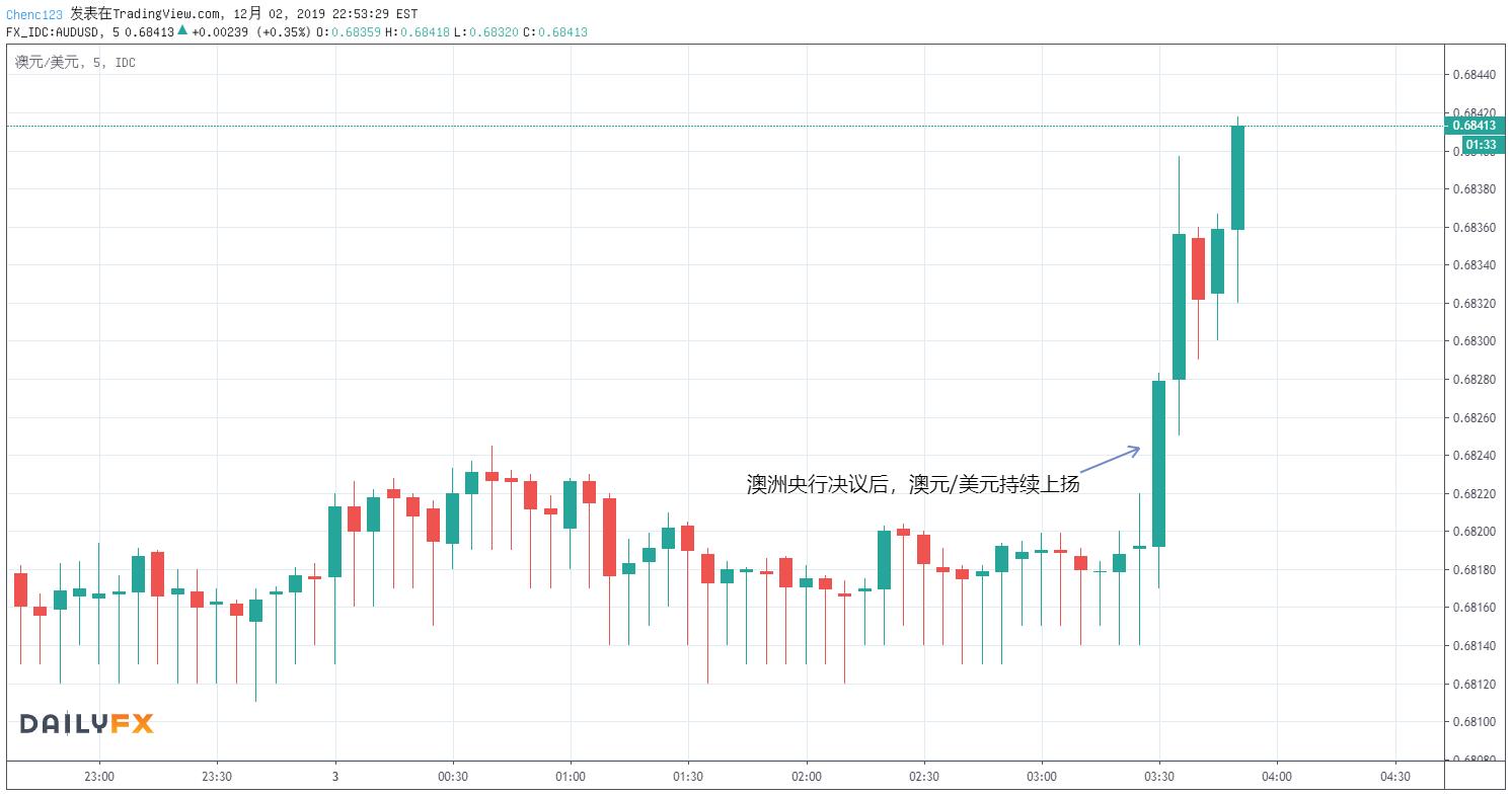 澳洲央行12月利率決議:維持0.75%的利率不變,預計經濟增速將升至3%