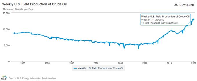 原油走勢分析:歐佩克大會前,這一技術指標釋放油價將大跌的預警!