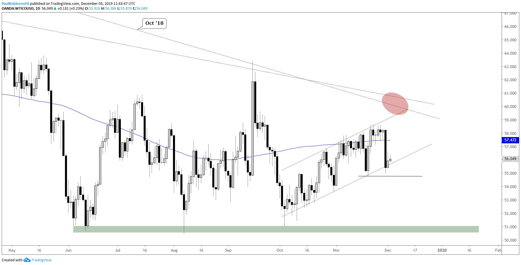 WTI原油和布蘭特原油價格:技術指標釋放相似信號,拋售在即