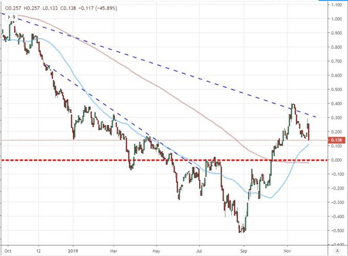 市场恐慌以及流动性导致美国股市下跌,趋势真是如此吗?