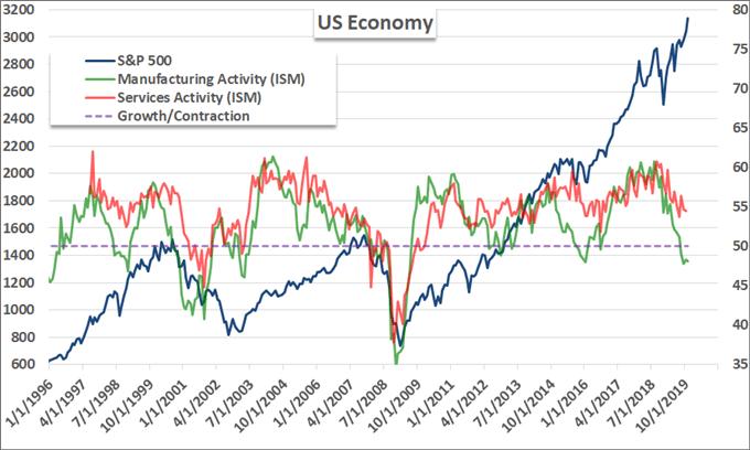 市場恐慌以及流動性導致美國股市下跌,趨勢真是如此嗎?