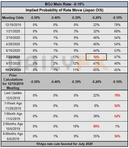 欧央行、日央行、加央行政策预期&欧元/美元、美元/日元、美元/加元情绪报告