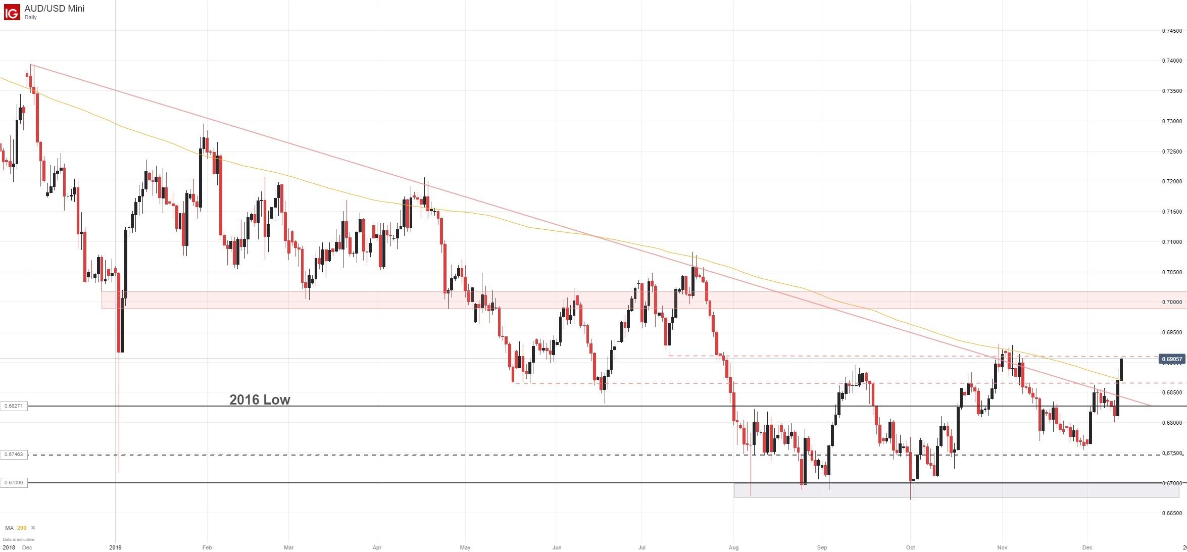 澳元走势分析:第一阶段贸易协议或将达成,澳元/美元和澳元/日元继续飙升中