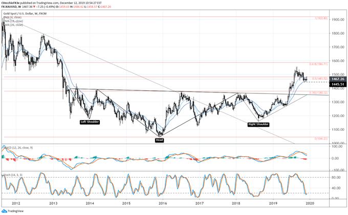黃金價格走勢分析:現在看跌或為時過早,這一技術形態暗示金價將大漲!