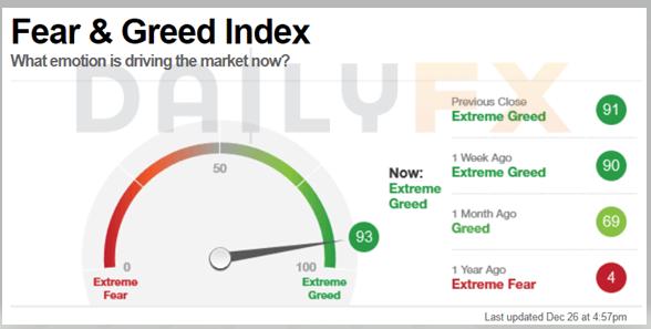 """加元追随油价、股市一同上涨,美元/加元续跌,""""极度贪婪'的市场会不会出现转机?"""