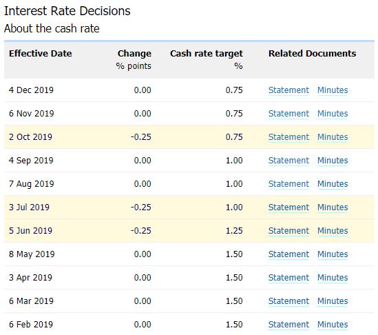 这两个技术指标表明澳元/美元将直指7月高点0.7082!