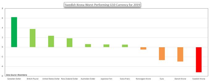 瑞典克朗、挪威克朗本周基本面展望:看涨