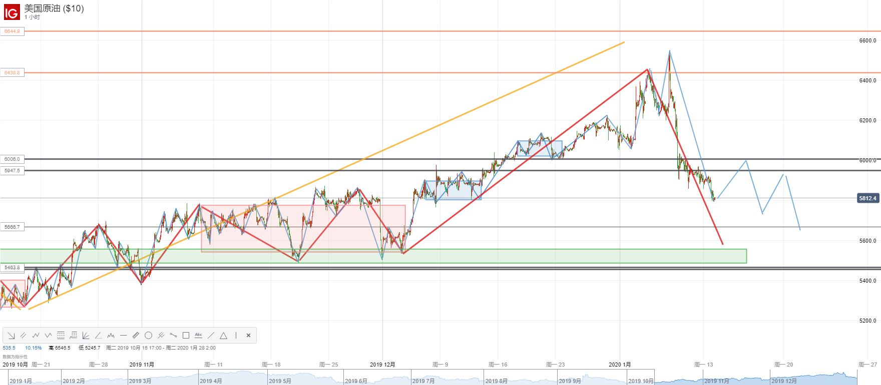 【原油】美伊衝突短期難以延續,油價連續四日下挫痛失58.0美元!市場聚焦OPEC+三月進一步減產