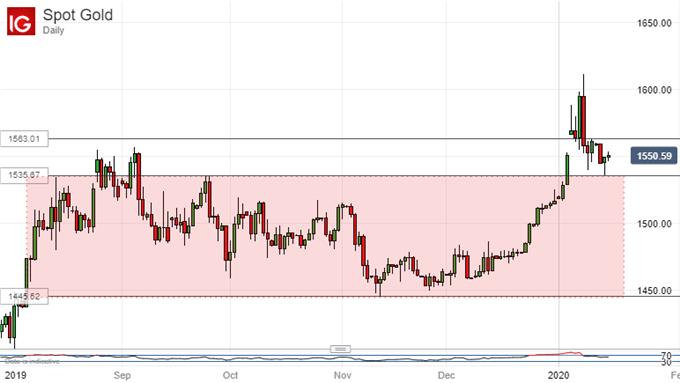 黄金、原油:国际贸易协议即将达成,油价跌至三周低点、金价还有哪些基本面支撑?