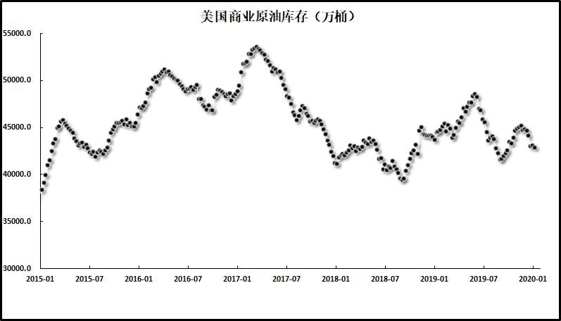 【美国原油】尽管EIA和IEA连发利空,油价短期或陷入整理