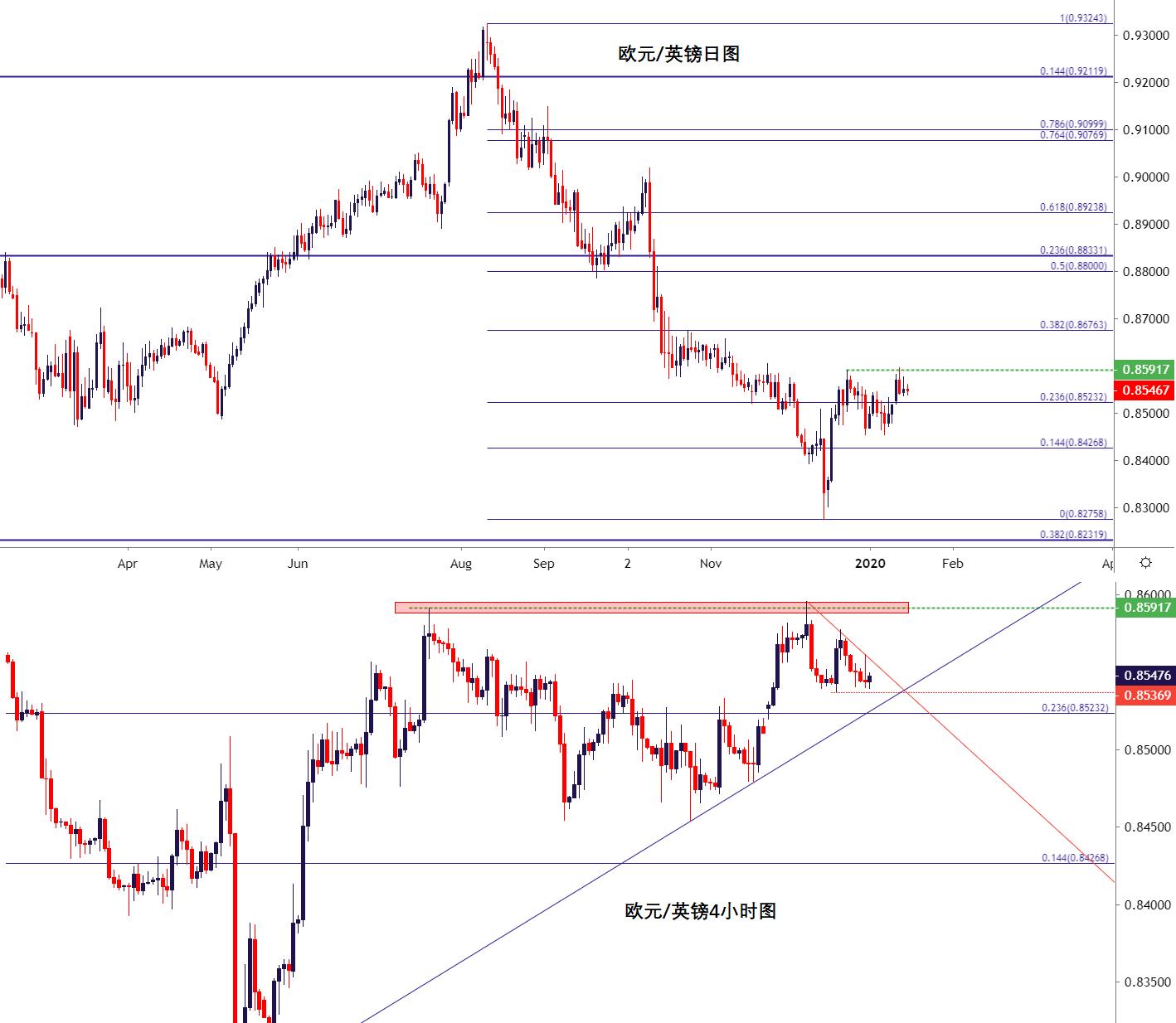 英镑走势分析:英镑/美元缺口填补、欧元/英镑警惕再次跌破缺口、英镑/日元谨慎追高