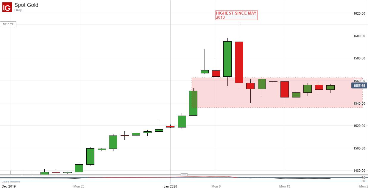 黃金、原油: 金價獲得全面支持,油價前景取決於通道支撐