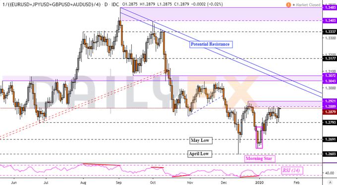 上周英镑下跌美元上涨,澳元、纽元表现平平,日内IMF报告能否提携澳元、纽元上涨?