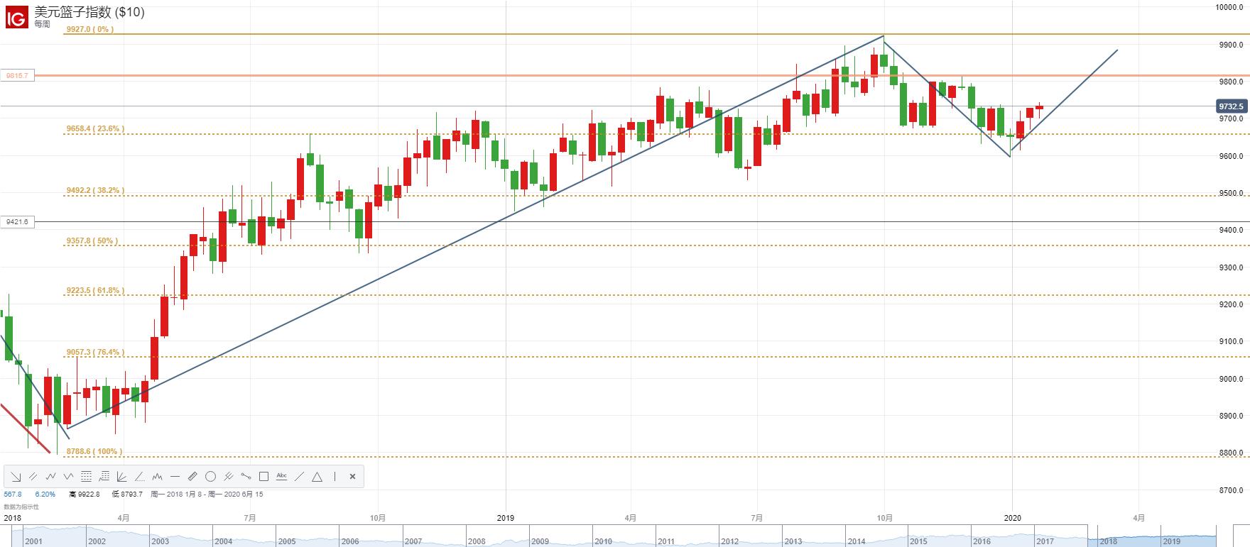 美元指數短、中期走勢分析:企穩97.0!新一輪升勢正在醞釀,惟此中期風險難以擺脫!
