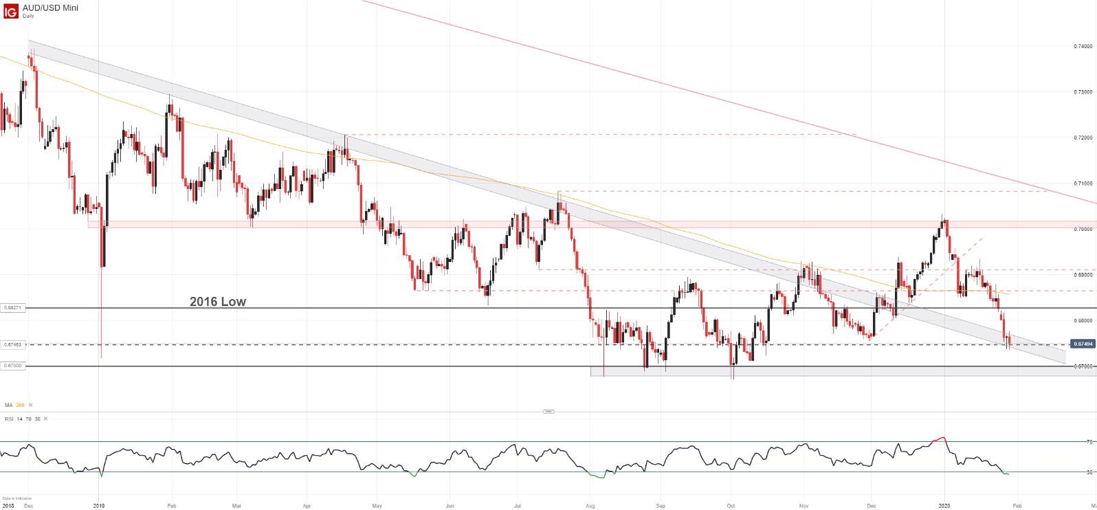澳元走势分析:澳元/美元支撑位岌岌可危,更大范围下行趋势恢复在即