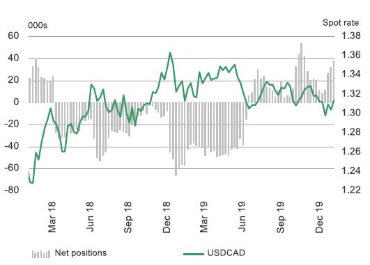 油价下跌拖累加元疲软,美元/加元却仍难以攻克关键阻力?