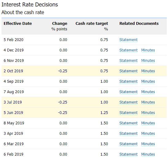 澳洲央行會議紀要公布前RSI釋放看漲信號,澳元/美元反彈,下一步走勢指向何處?