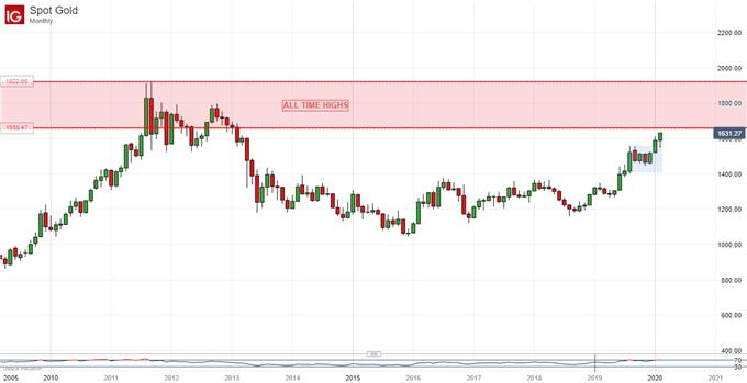 黄金、原油:需求担忧蔓延油价承压下跌,风险规避助金价刷新近7年高位!