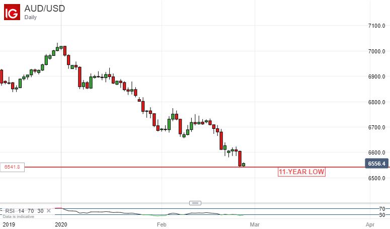 美股跌完,亞股再跌,疫情恐慌情緒下,澳洲ASX200指數和澳元跌無盡頭?