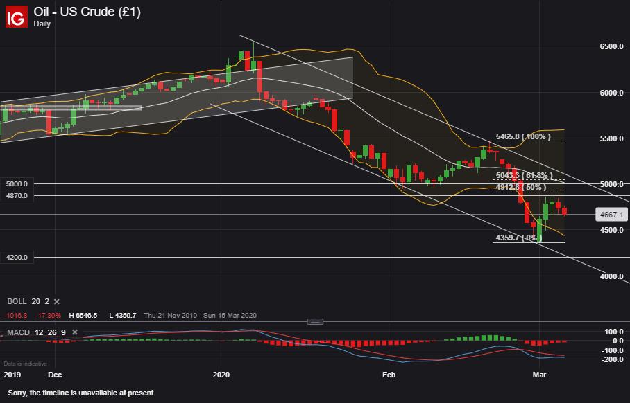【原油】歐佩克+要放大招?市場並不認賬!