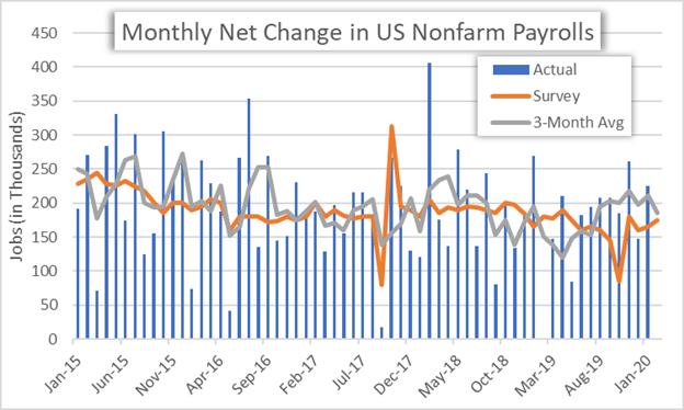 美國2月非農前瞻:美元波動或加劇,美聯儲潛在降息空間&美元貨幣對波動預測