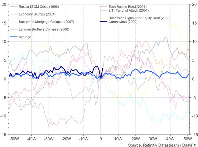 從50點到100點、美聯儲月內第二次緊急降息,談談美股、美元、黃金走勢影響