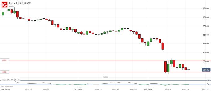 黃金、原油:投資者渴求現金而拋售黃金、金價下跌,油價上漲但前景並未真正向好