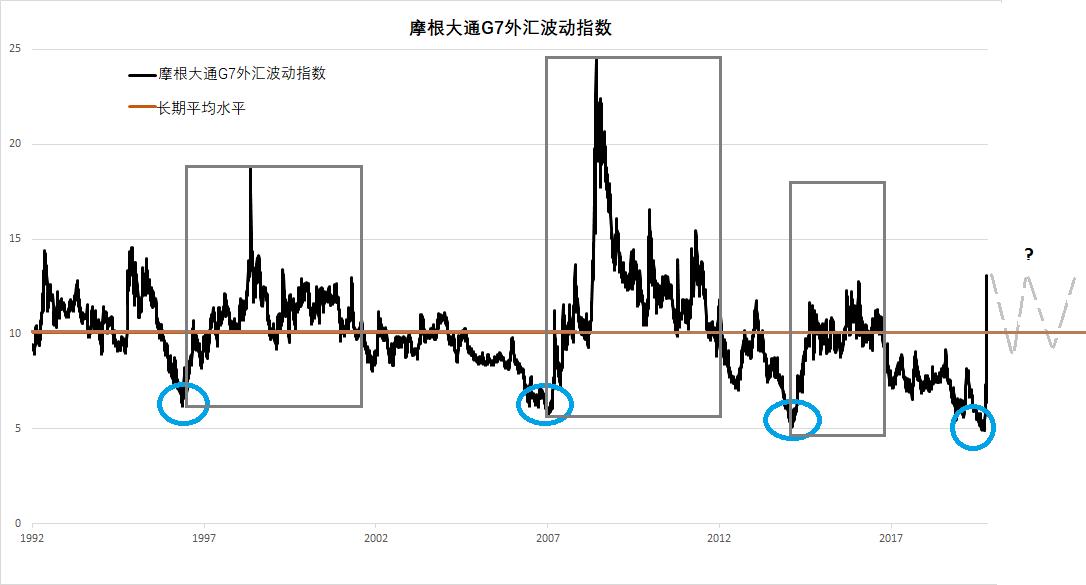 美元飆升、澳元慘跌!黃金、原油無一倖免,全球正進入高波動性時代,這個市場迎來超多交易機會!