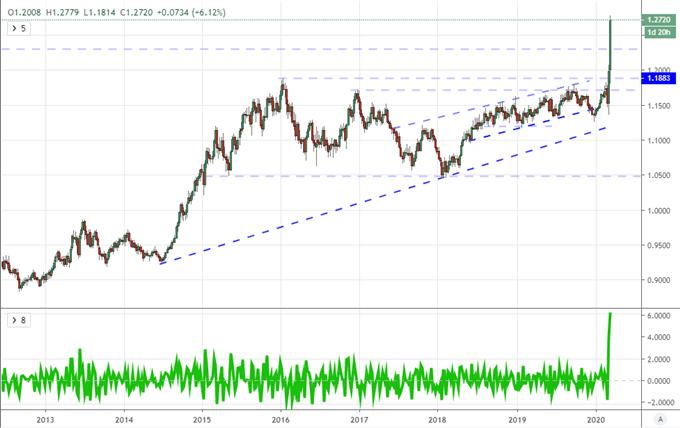 流動性+波動性雙重加持美元魅力無法阻擋,英鎊、加元、澳元、紐元悉數暴跌!